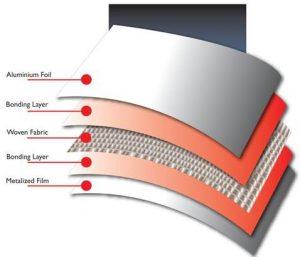 RFID How it Works
